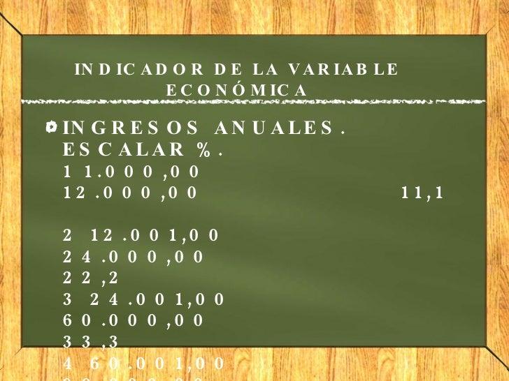 INDICADOR DE LA VARIABLE ECONÓMICA <ul><li>INGRESOS ANUALES. ESCALAR %.  1 1.000,00 12.000,00 11,1  2 12....