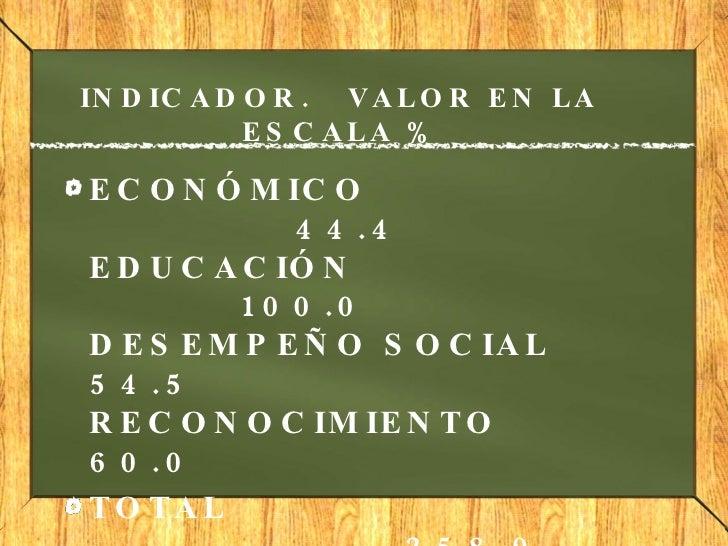 INDICADOR. VALOR EN LA ESCALA % <ul><li>ECONÓMICO 44.4  EDUCACIÓN 100.0  DESEMPEÑO SOCIA...