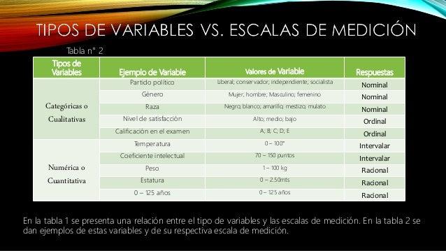 Tipos de Variables Ejemplo de Variable Valores de Variable Respuestas Categóricas o Cualitativas Partido político Liberal;...