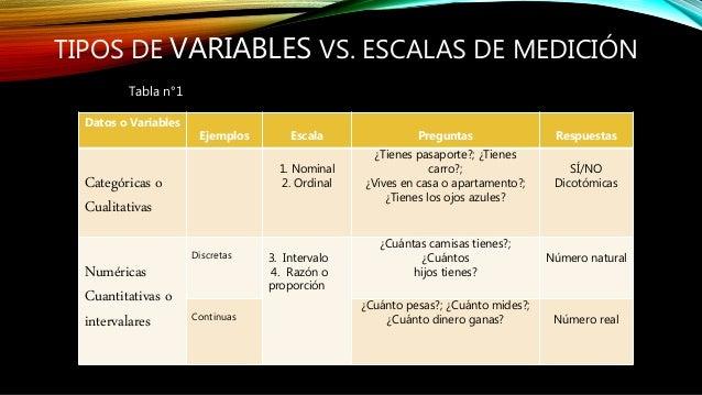 TIPOS DE VARIABLES VS. ESCALAS DE MEDICIÓN Datos o Variables Ejemplos Escala Preguntas Respuestas Categóricas o Cualitativ...