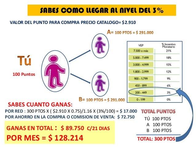 SABES COMO LLEGAR AL NIVEL DEL 3% VALOR DEL PUNTO PARA COMPRA PRECIO CATALOGO= $2.910  100 Puntos  SABES CUANTO GANAS: POR...