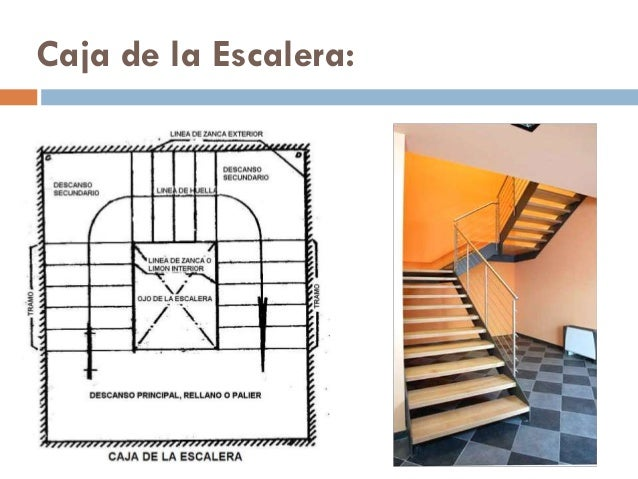 Escaleras tipos for Planos de escaleras en u