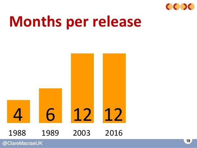 19 @ClareMacraeUK@ClareMacraeUK Months per release 4 20031988 6 12 12 1989 2016