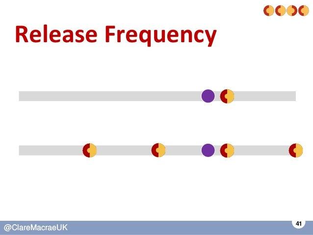 41 @ClareMacraeUK@ClareMacraeUK Release Frequency