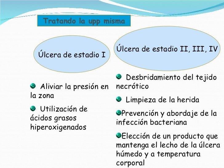 Tratando la upp misma Úlcera de estadio I Úlcera de estadio II, III, IV <ul><li>Aliviar la presión en la zona </li></ul><u...