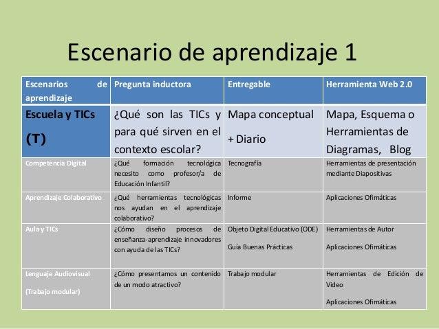 Escenario de aprendizaje 1Escenarios             de Pregunta inductora                Entregable               Herramienta...