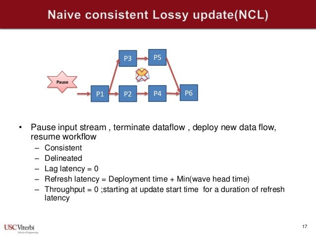 escience2013 continuous data flow update strategies for mission criti