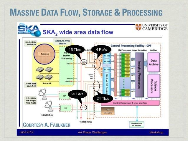 MASSIVE DATA FLOW, STORAGE & PROCESSING              SKA2 wide area data flow                       16 Tb/s             4 ...