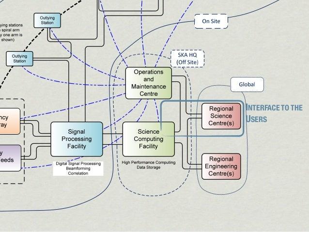 INTERFACE TO THE                                          USERSFigure 3: An SKA1 system block diagram.