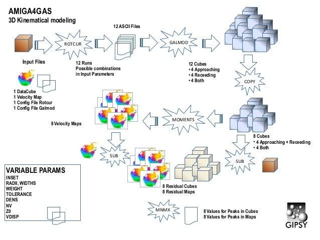 AMIGA4GAS3D Kinematical modeling                                                  12 ASCII Files                          ...