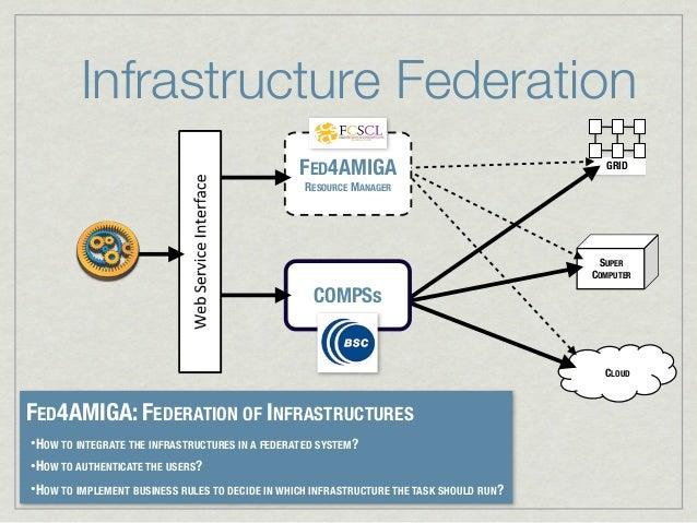 Infrastructure Federation                                                  FED4AMIGA                                   GRI...