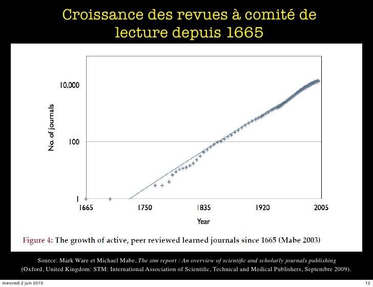 Croissance des revues à comité de                               lecture depuis 1665                   Source: Mark Ware et...
