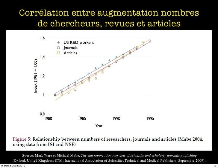 Corrélation entre augmentation nombres                   de chercheurs, revues et articles                   Source: Mark ...