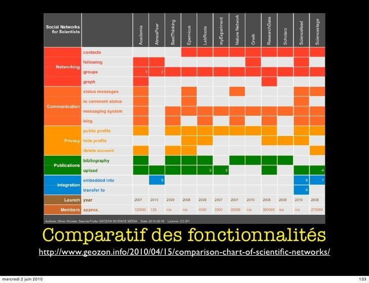 Comparatif des fonctionnalités                   http://www.geozon.info/2010/04/15/comparison-chart-of-scientific-networks/...