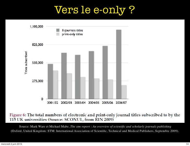 Vers le e-only ?                   Source: Mark Ware et Michael Mabe, The stm report : An overview of scientific and schola...