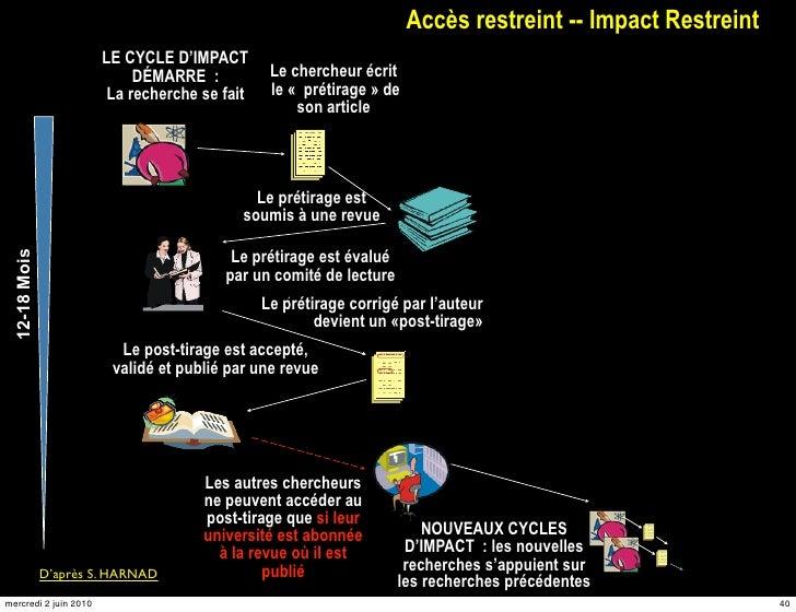 Accès restreint -- Impact Restreint                        LE CYCLE D'IMPACT                             DÉMARRE:        ...