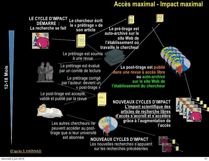 Accès maximal - Impact maximal                         LE CYCLE D'IMPACT Le chercheur écrit                             DÉ...