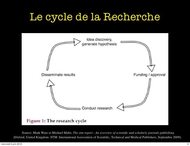 Le cycle de la Recherche                     Source: Mark Ware et Michael Mabe, The stm report : An overview of scientific ...