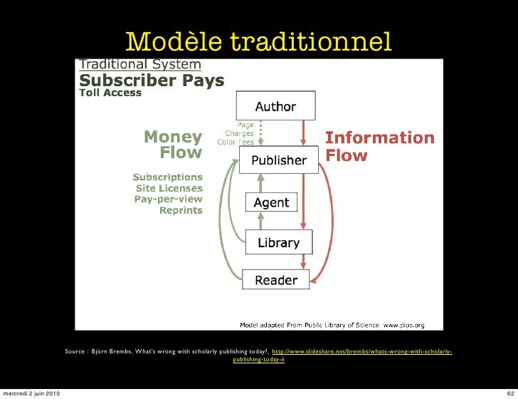 Modèle traditionnel                            Source : Björn Brembs, What's wrong with scholarly publishing today?, http:...