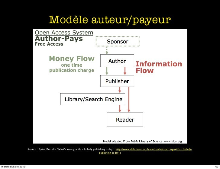 Modèle auteur/payeur                            Source : Björn Brembs, What's wrong with scholarly publishing today?, http...