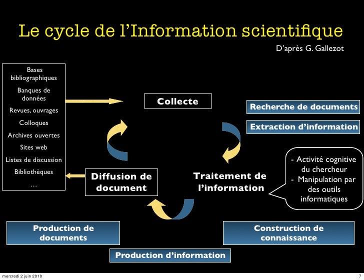 Le cycle de l'Information scientifique                                                                  D'après G. Gallezot...