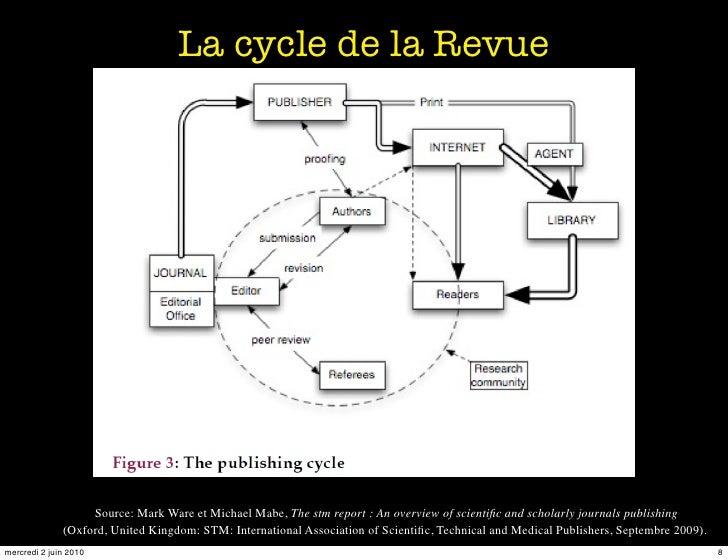 La cycle de la Revue                        Source: Mark Ware et Michael Mabe, The stm report : An overview of scientific a...
