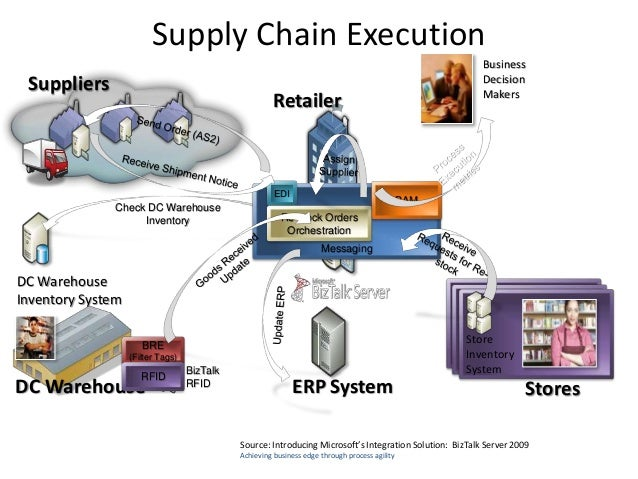 Electronic Supply Chain Management