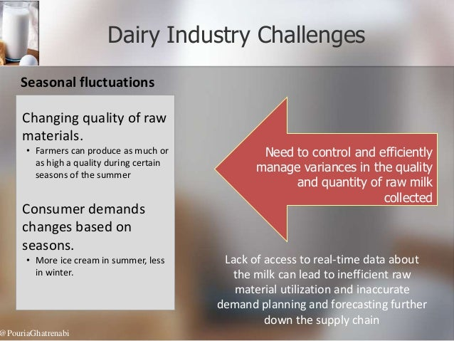 supply chain management in dairy sector Model of dairy farms inclusion in supply chain key words: value chain  management market, private and public governance dairy sector bulgaria 1.