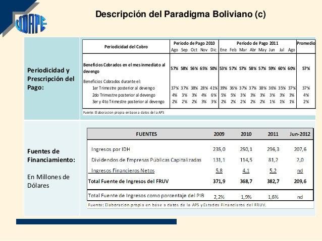 Descripción del Paradigma Boliviano (c)                                                                           Periodo ...