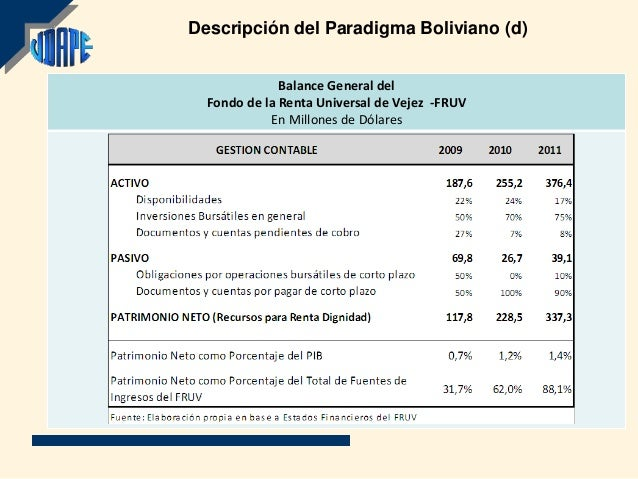 Descripción del Paradigma Boliviano (d)              Balance General del  Fondo de la Renta Universal de Vejez -FRUV      ...