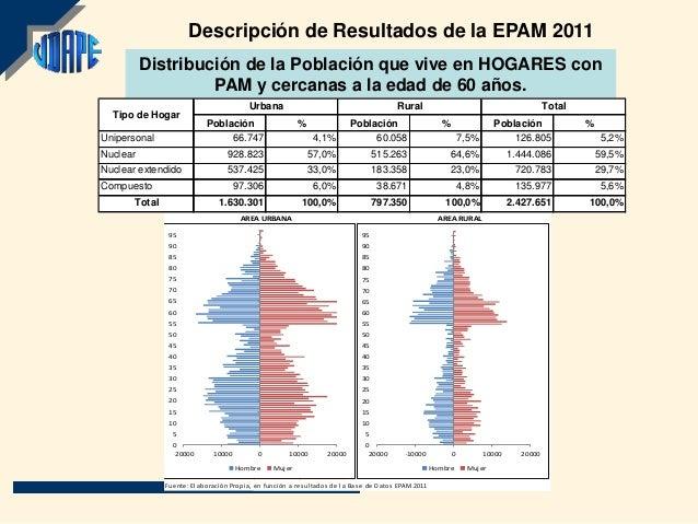 Descripción de Resultados de la EPAM 2011          Distribución de la Población que vive en HOGARES con                   ...
