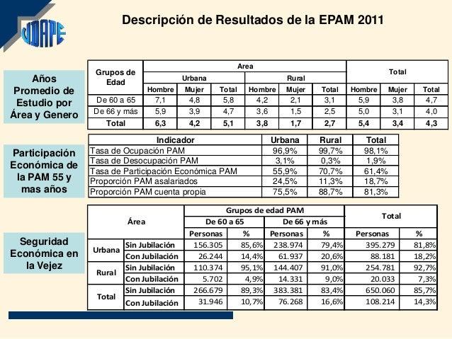 Descripción de Resultados de la EPAM 2011                                                           Area                 G...