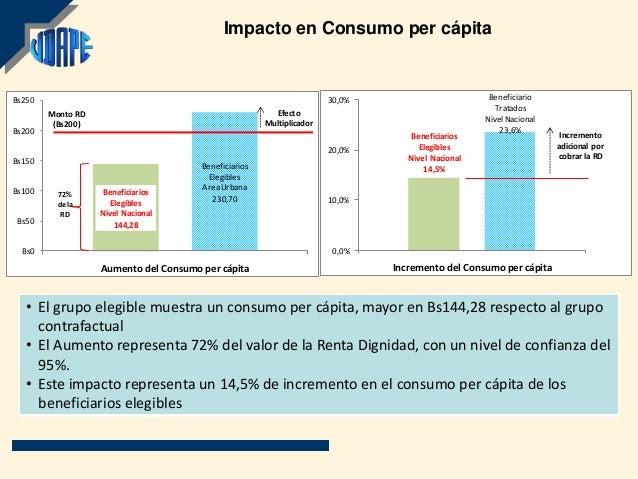 Impacto en Consumo per cápitaBs250                                                                  30,0%                 ...