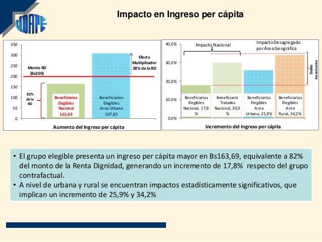 Impacto en Ingreso per cápita350                                                                  40,0%                   ...