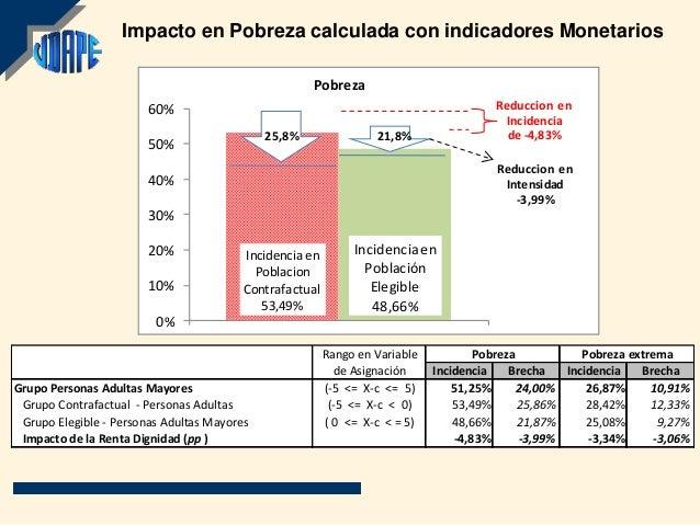 Impacto en Pobreza calculada con indicadores Monetarios                                                     Pobreza       ...