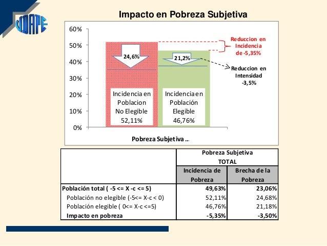 Impacto en Pobreza Subjetiva  60%                                                             Reduccion en  50%           ...