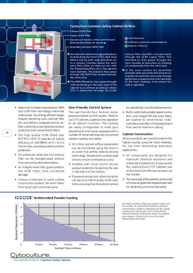 Esco Cytotoxic Safety Cabinet