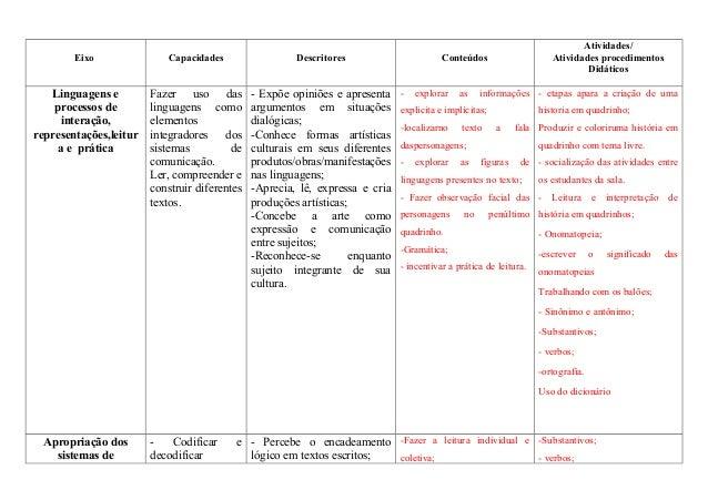 Eixo Capacidades Descritores Conteúdos Atividades/ Atividades procedimentos Didáticos Linguagens e processos de interação,...