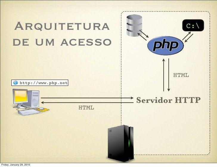 Arquitetura                                  C:          de um acesso                                                    H...