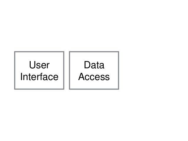 User Interface MySQLMongoDBDynamoDBNeo4jRavenDBPostgreSQLHBaseCassandraSql ServerMariaDBRedisCouchDB Data Access