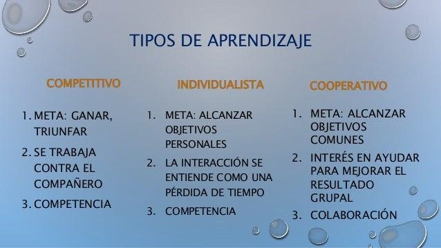 TIPOS DE APRENDIZAJE COMPETITIVO 1. META: GANAR, TRIUNFAR 2. SE TRABAJA CONTRA EL COMPAÑERO 3. COMPETENCIA INDIVIDUALISTA ...