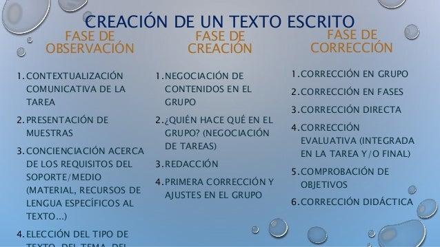 CREACIÓN DE UN TEXTO ESCRITO FASE DE OBSERVACIÓN 1.CONTEXTUALIZACIÓN COMUNICATIVA DE LA TAREA 2.PRESENTACIÓN DE MUESTRAS 3...