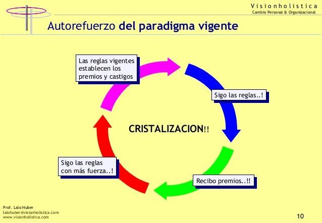 Visionholistica Cambio Personal & Organizacional  Autorefuerzo del paradigma vigente Las reglas vigentes Las reglas vigent...