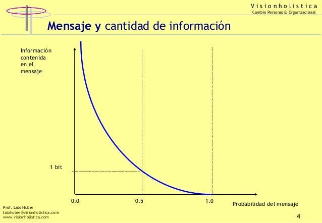 Visionholistica Cambio Personal & Organizacional  Mensaje y cantidad de información Información contenida en el mensaje  1...