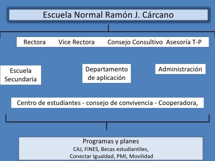 Escuela Normal Ramón J. Cárcano     Rectora     Vice Rectora     Consejo Consultivo Asesoría T-P  Escuela                 ...