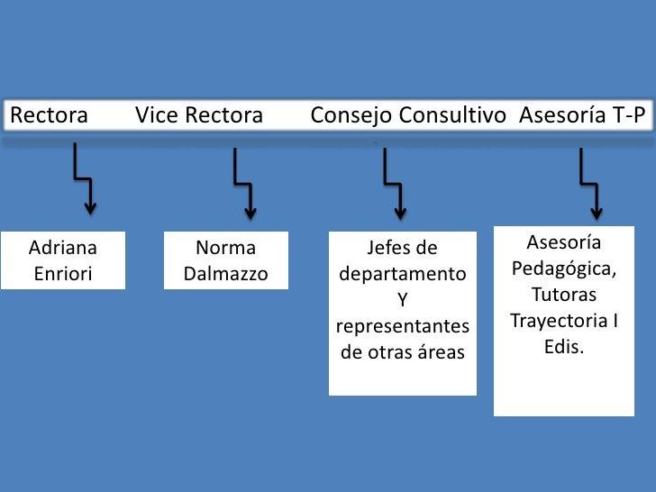 Rectora    Vice Rectora   Consejo Consultivo Asesoría T-P Adriana        Norma           Jefes de        Asesoría Enriori ...
