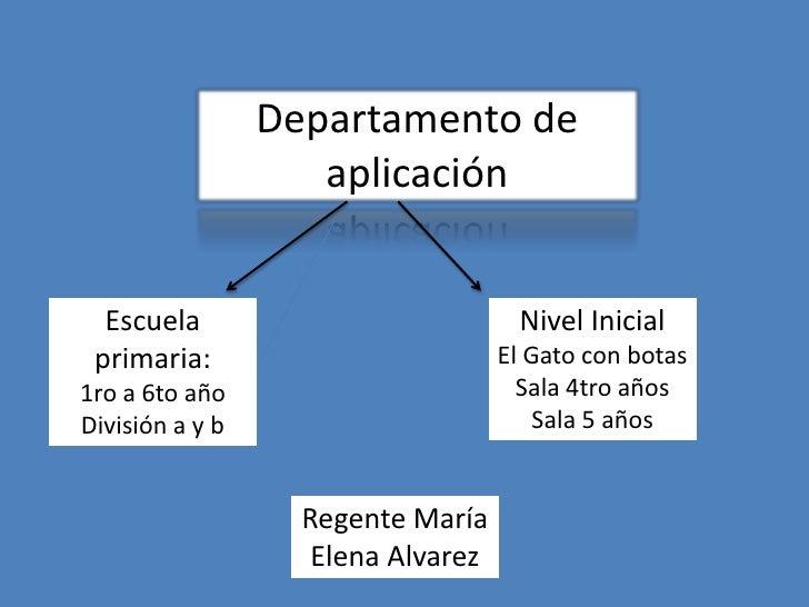 Departamento de                    aplicación  Escuela                            Nivel Inicial primaria:                 ...