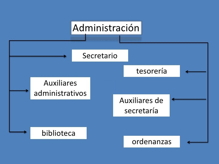 Administración               Secretario                                tesorería  Auxiliaresadministrativos               ...
