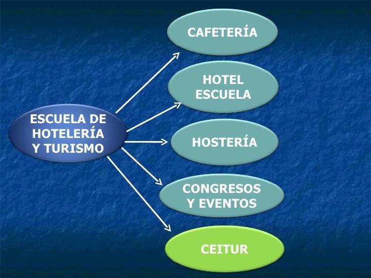 ESCUELA DE HOTELERÍA Y TURISMO CAFETERÍA HOTEL ESCUELA HOSTERÍA CONGRESOS Y EVENTOS CEITUR