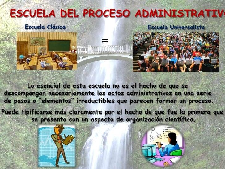 ESCUELA DEL PROCESO ADMINISTRATIVO       Escuela Clásica                        Escuela Universalista                     ...